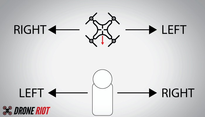 drone orientation